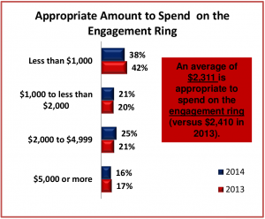 2014 American Express Spending And Savings Tracker Survey Unmarried Couples Cited 2311 As The Average Appropriate Price Tag For An Engagement Ring
