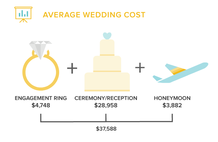 Attirant The Average Engagement Ring Price Was $4,758
